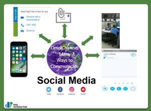 Social Media How your customers want to communicate